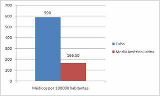 Cuba, superpotencia socioeconomica. 003