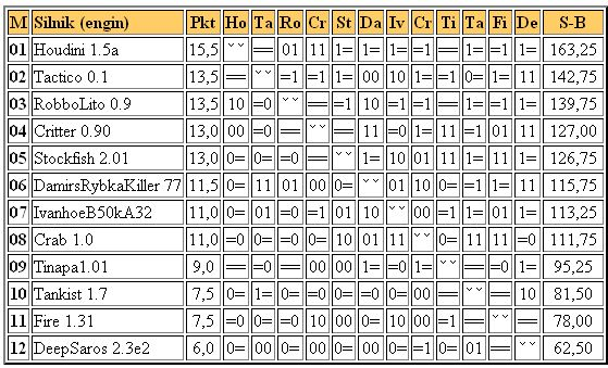 Jurek Chess Ranking (JCR) Superliga2001.01.23