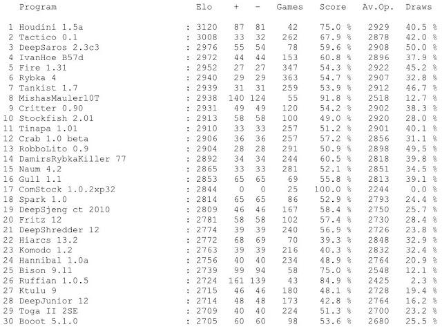 Jurek Chess Ranking (JCR) JCR2011.02.06