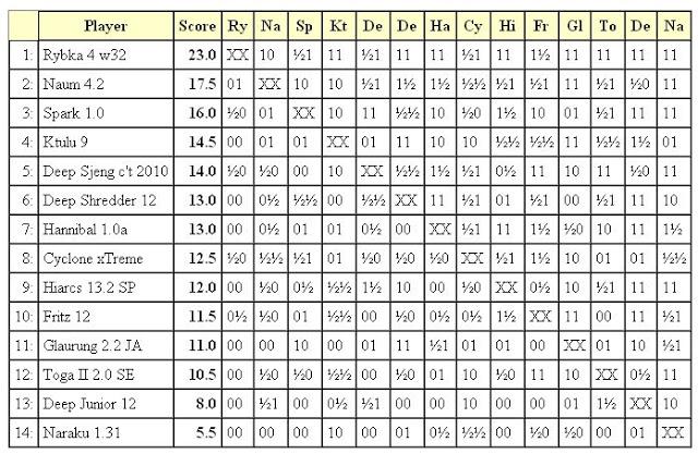 Jurek Chess Ranking (JCR) 1liga2001.01.23