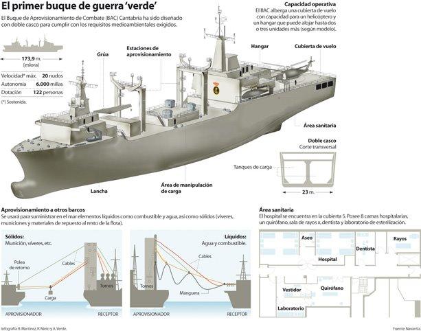 Armée Espagnole/Fuerzas Armadas Españolas - Page 4 Buque%2BBAC