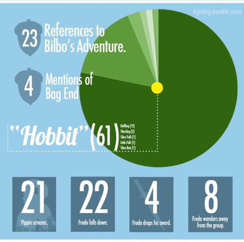 Adapting Lord of the Rings - Page 16 Tumblr_nv38kk7xrS1tk73kbo5_500