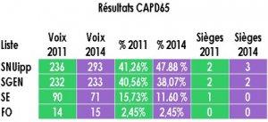 Elections professionnelles 2014 : les résultats. - Page 21 Resultats_CAPD65-e3f3c