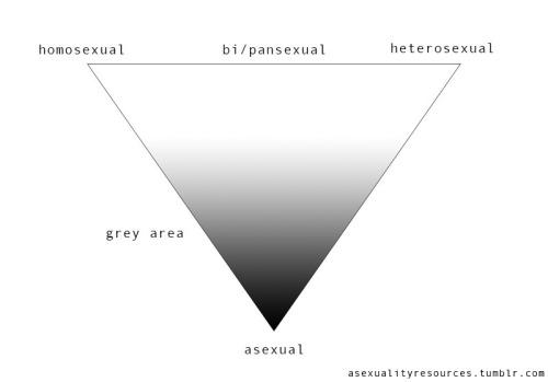 Y tú, ¿conoces la asexualidad? Tumblr_naczwkkQz91smeizno1_500