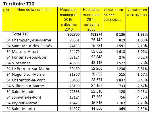 Conseil de territoire de Fontenay : où en est-on ? - Page 2 Population-2016-grand-paristerritoire-t10