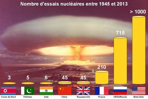 Troisième essai nucléaire nord-coréen Essais_nucleaires_1945-2013