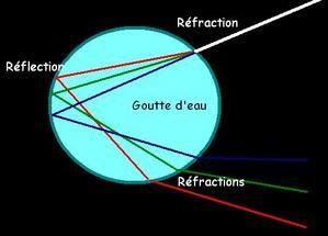 Physique quantique for dummies - Page 6 Arcenciel01