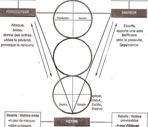 Fiche de lectures - Page 2 Triangle-dramatique-copie-5