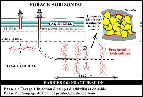 pour - Secret industriel sur les produits utilisés dans la fracturation hydraulique pour obtenir du gaz de schiste Forage-horizontal-et-fracturation-hydraulique