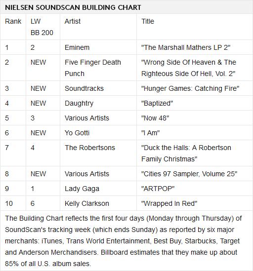 "Charts/Ventas || ""ARTPOP"" [2] [#1USA #1UK #1JPN #1WW #2ITA #2AUS #3CAN #3FRA #3GER #3ESP] - Página 49 0w2exm"