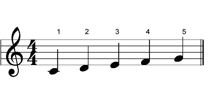 4 - Vježbom do sviranja na klaviru C-gyvs19