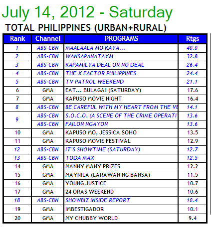 07/17/12 - ABS-CBN PR - New Saturday Afternoon Block of ABS-CBN News and Current Affairs Wins TV Ratings 714a