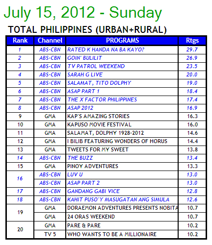 07/17/12 - ABS-CBN PR - New Saturday Afternoon Block of ABS-CBN News and Current Affairs Wins TV Ratings 715a