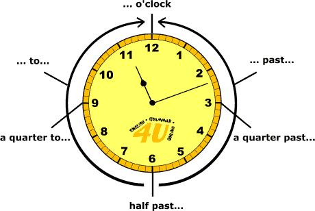 كيف نخبر عن الوقت  Telling Time فى اللغة الانجليزية Time
