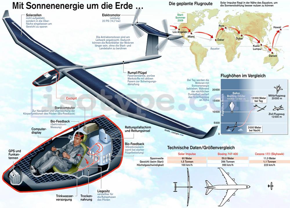 """""""Солар импулс"""" се приземји по 26 часа лет SolarImpulse"""