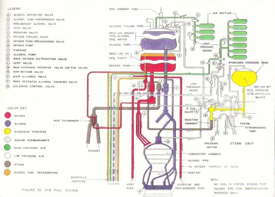 MISILES BALÍSTICO VS MISILES DE CRUCERO - Página 2 V2_fuel_system