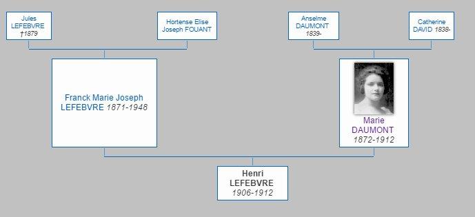 La famille Lefebvre Lefebvre_hf_genealogie_h