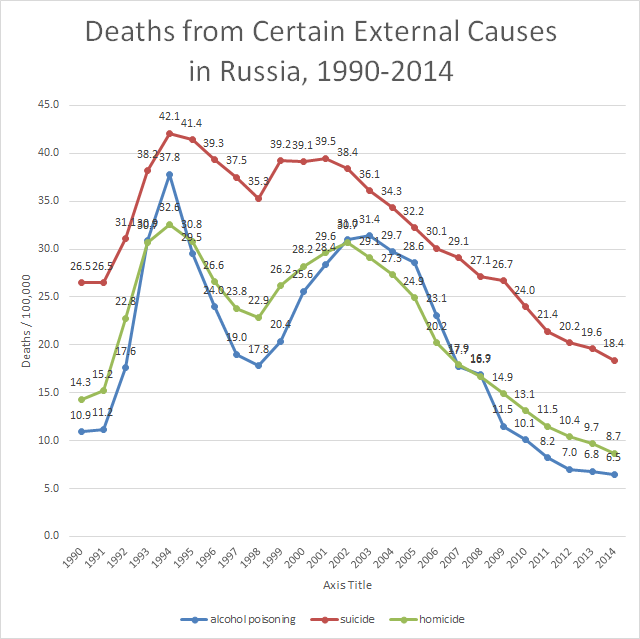Health issues - Page 3 Russia-deaths-from-external-causes-1990-2014