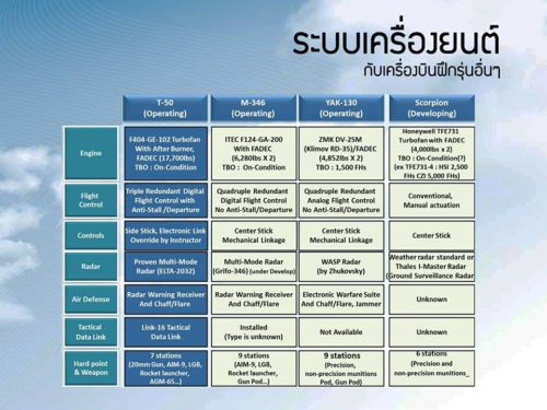 تايلاند توافق على شراء مقاتلات كورية جنوبية بتكلفة 258 مليون دولار 19247948_1717325811630335_5926891162666949567_n1-500x375