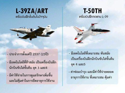 تايلاند توافق على شراء مقاتلات كورية جنوبية بتكلفة 258 مليون دولار 19884443_1717325694963680_3918620303621465201_n1-500x375