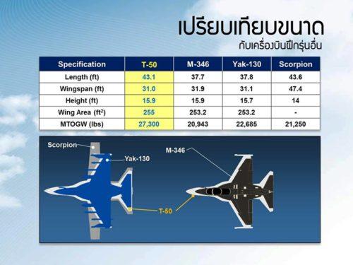 تايلاند توافق على شراء مقاتلات كورية جنوبية بتكلفة 258 مليون دولار 19961522_1717325738297009_407148928264926295_n1-500x375