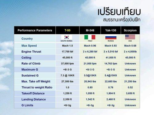 تايلاند توافق على شراء مقاتلات كورية جنوبية بتكلفة 258 مليون دولار 20046832_1717325784963671_1265298774132891301_n1-500x375