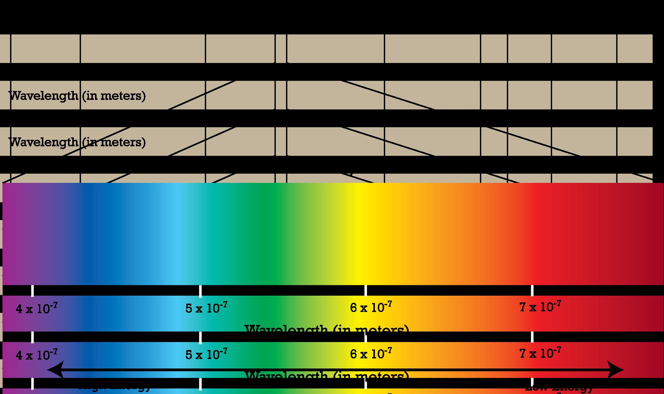 Masa si forta - Pagina 6 A14cf10a5583d19f7cfdebd63cf64382_electromagnetic-spectrum
