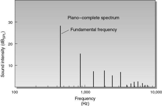 Distorsión armónica total de un altavoz - Página 2 Piano-armonicos