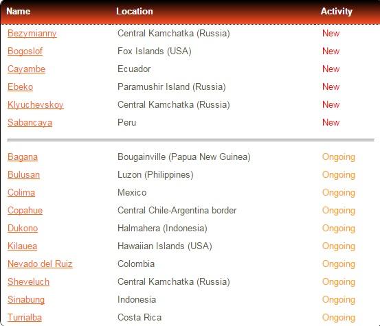 Something Very Strange Happening Worldwide - The Earth Is Literally Shaking VolcanicActivityRecent2
