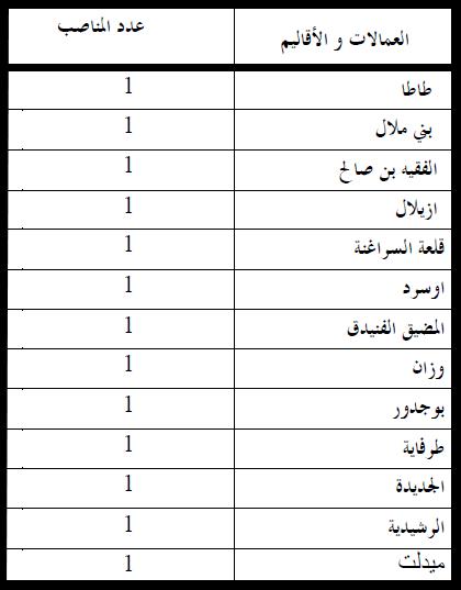 وزارة الداخلية: مباراة لتوظيف ستة و عشرين (26) مهندسا معماريا من الدرجة الأولى. . آخر أجل هو 7 دجنير 2012  Inter1