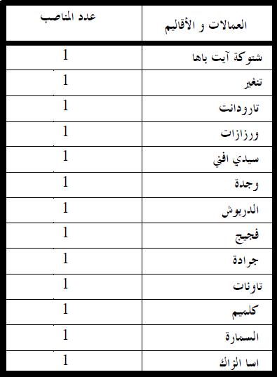 وزارة الداخلية: مباراة لتوظيف ستة و عشرين (26) مهندسا معماريا من الدرجة الأولى. . آخر أجل هو 7 دجنير 2012  Inter2