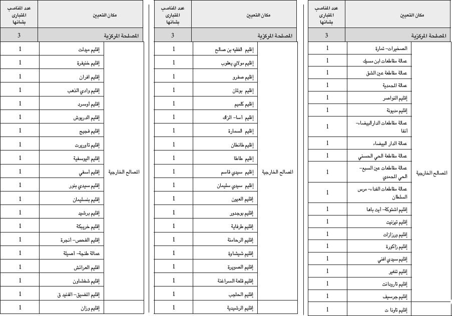 وزارة الداخلية: مباراة لتوظيف 63 تقني من الدرجة الثالثة تخصص الهندسة المدنية. آخر أجل هو 17 دجنبر 2013 Intertech3geniecivi