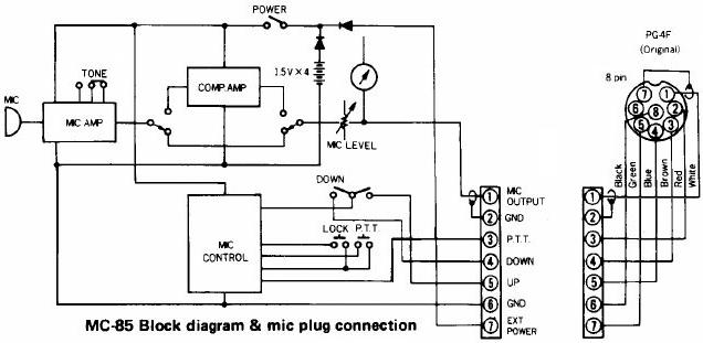 MC85 : Bruit et/ou accrochage (Micro Kenwood) Mc85