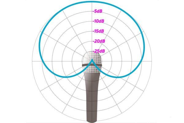 Cách cầm micro để hát hay hơn Mic-pattern-polar-chart-cardioid-labeled-1024x683-1-600x400