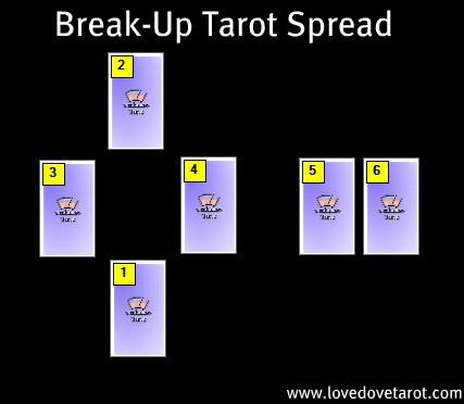 ¿Por qué me rompieron el corazón otra vez? Break-up-tarot-spread