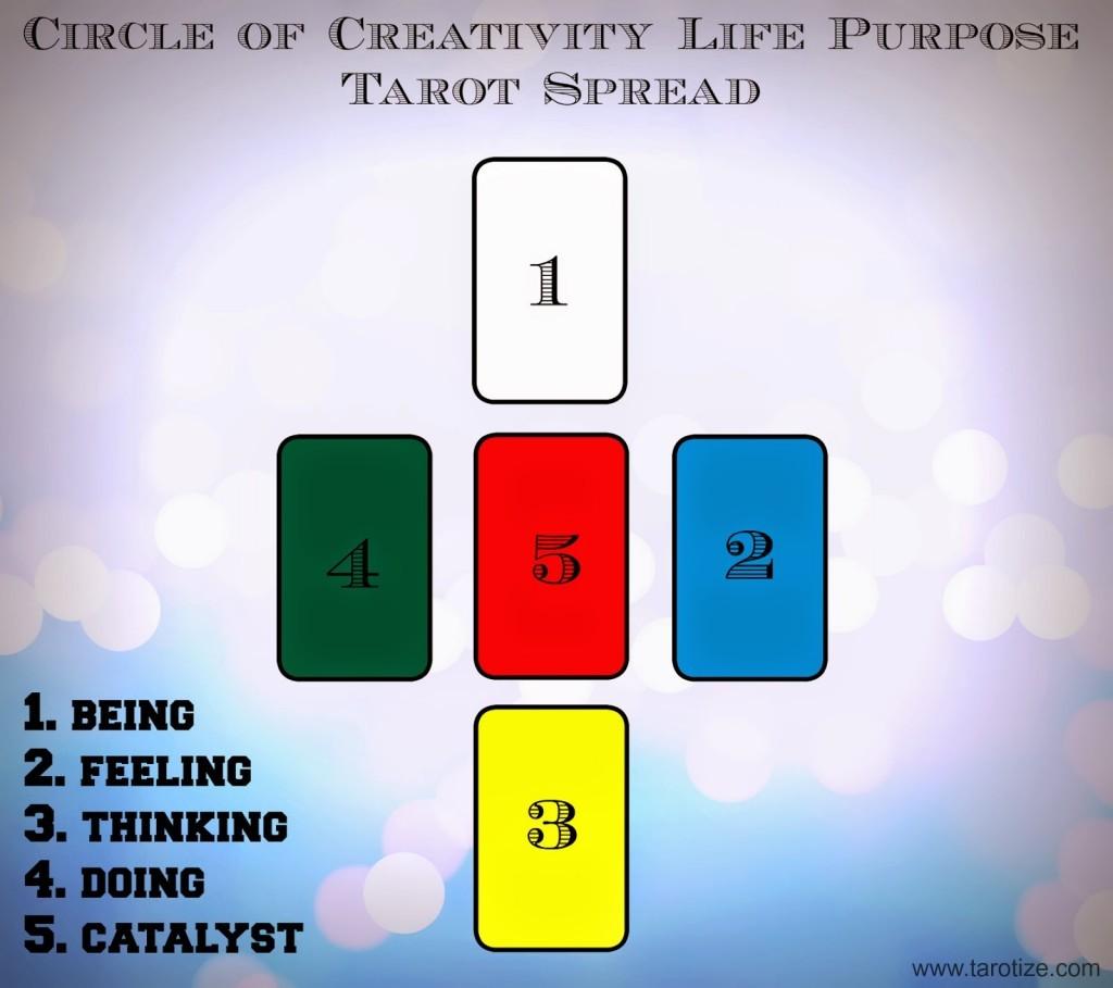 Tirada del Círculo de Creatividad Circle-of-creativity-life-purpose-tarot-spreads-1024x909