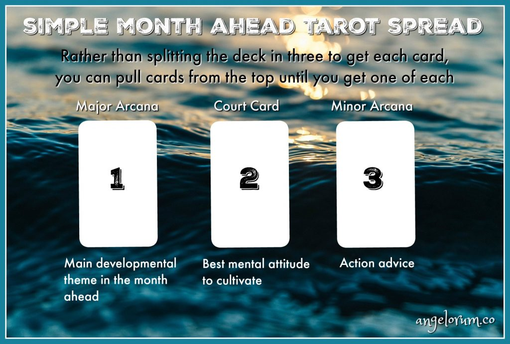 Un mes simple por delante Simple-Month-Ahead-Tarot-Spread-1024x691
