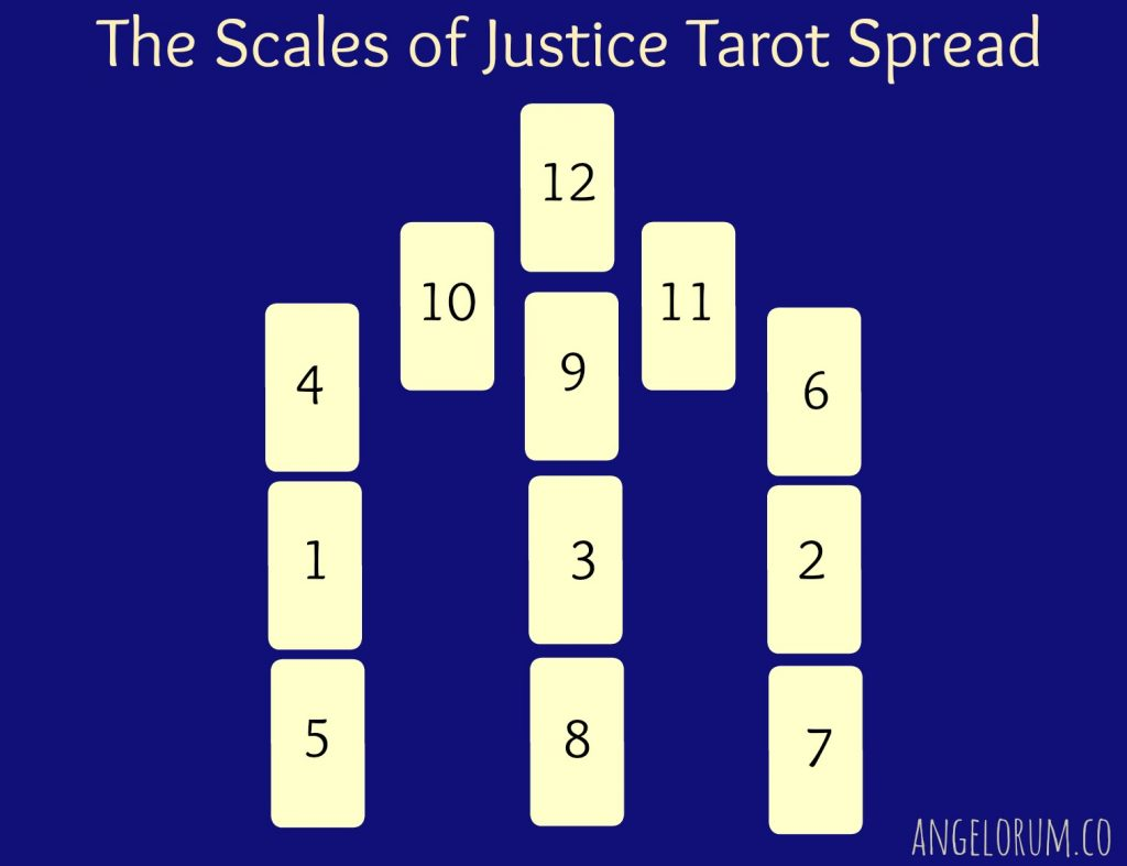La propagación del tarot legal de la balanza de la justicia The-scales-of-justice-legal-tarot-spread-1024x787