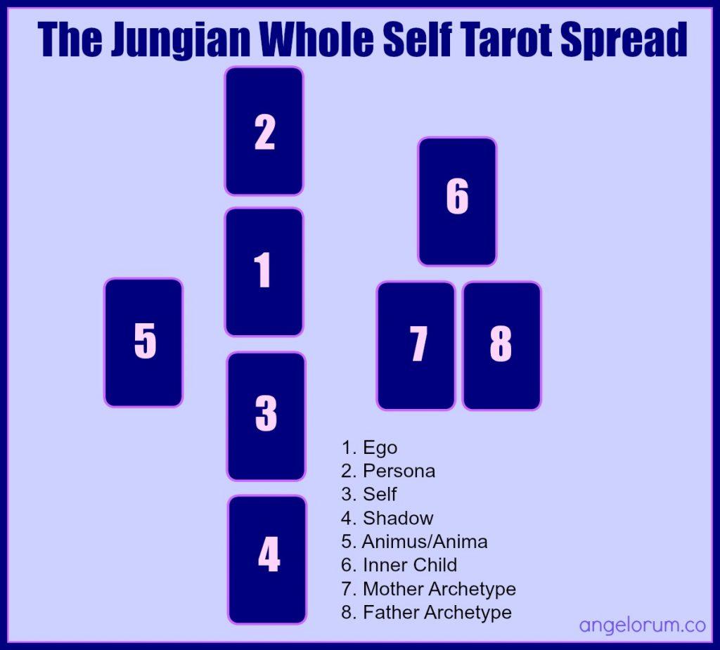 La propagación del tarot del yo entero de Jung The-Jungian-Whole-Self-Tarot-Spread-1024x925