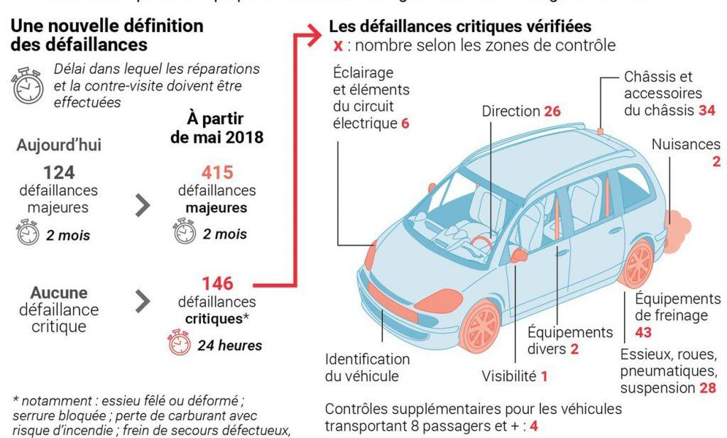 véhicule - France : Les nouvelles règles du contrôle technique automobile Controle-technique-2018-1024x617