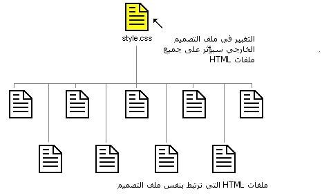 كيف تعمل تقنية CSS Figure003.ar