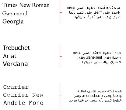 تعلم الخطوط وكيف تفعلها باستخدام CSS Figure005.ar