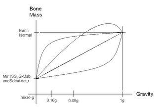 Y a un os... Gravity-Health