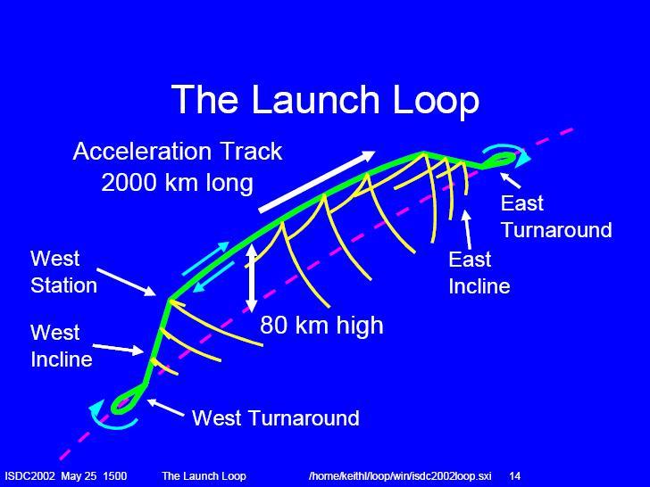 The Launch Loop (la boucle de lancement) The%20Launch%20Loop