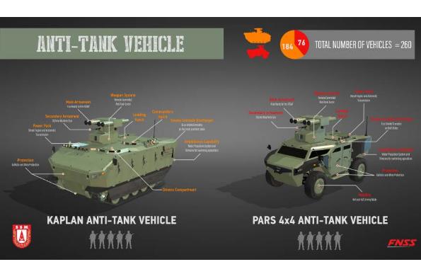 FNSS ستبدأ في انتاج  صائدات الدبابات Antitank_fnss