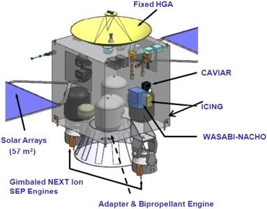 TASTER: proposition d'une mission vers 2 astéroïdes troyens (2019). 1-s2.0-S0032063312003741-gr3