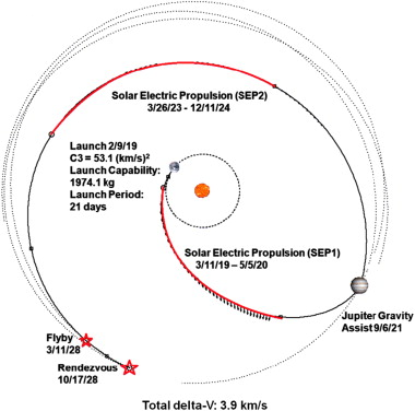 TASTER: proposition d'une mission vers 2 astéroïdes troyens (2019). 1-s2.0-S0032063312003741-gr4
