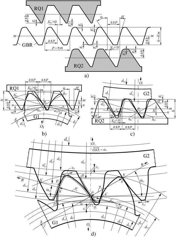 3D Printer + CAD program 1-s2.0-S0094114X1000159X-gr1