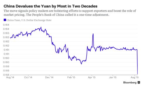 China Rattles Markets With Yuan Devaluation 488x-1