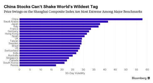 China Investors Shun World's Wildest Stocks as Trading Dries Up 488x-1